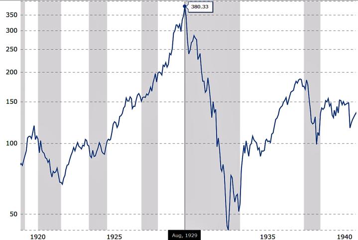 Ref.1 DJIA 1918-1940