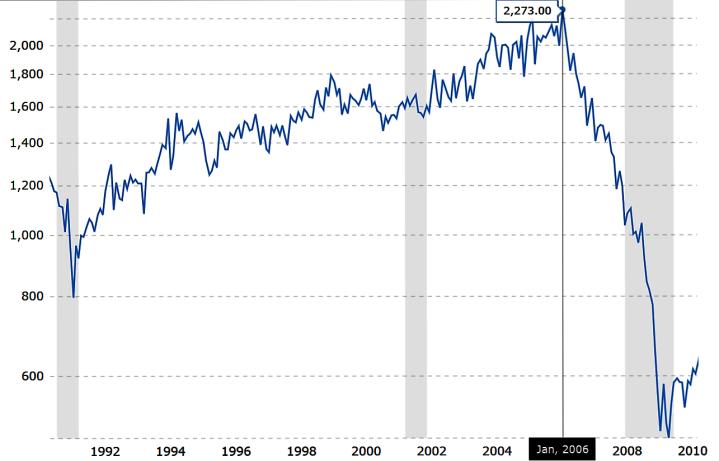 Housing Starts USA 89'-2010'