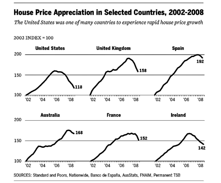 FCIC Increased Housing Price Index 6 Countries
